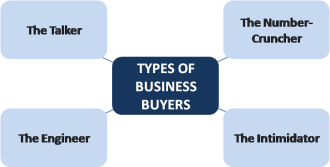 Types of business buyers