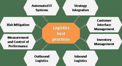 Logistics - best practices