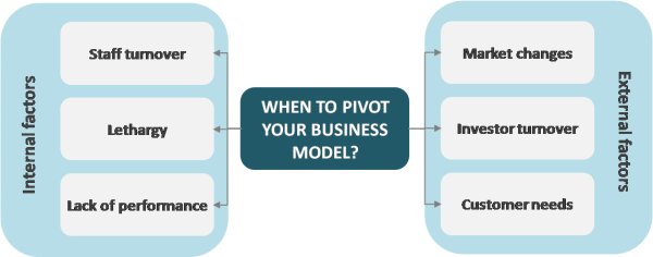 When to pivot business model