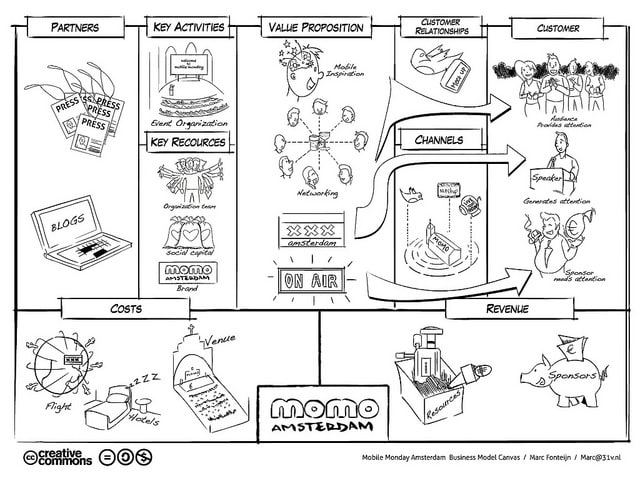 Business model canvas a complete guide business model canvas cheaphphosting Images
