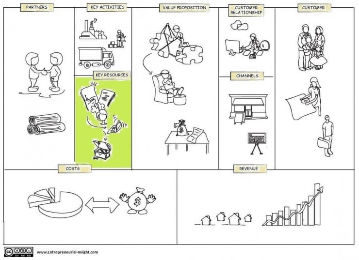 Business-model-canvas-key resources