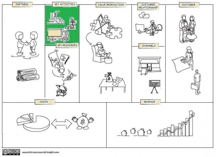 Business-model-canvas-key activities