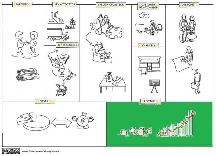Business-model-canvas- revenue streams