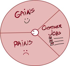 customer segments - business model canvas