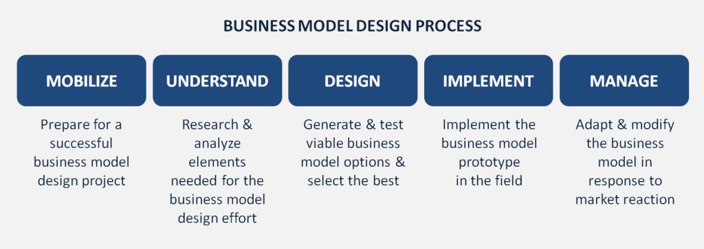 Business Model Design Process_