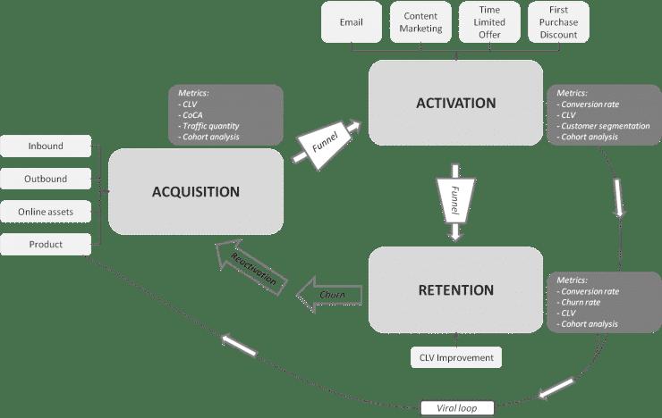 Customer Lifecycle Development