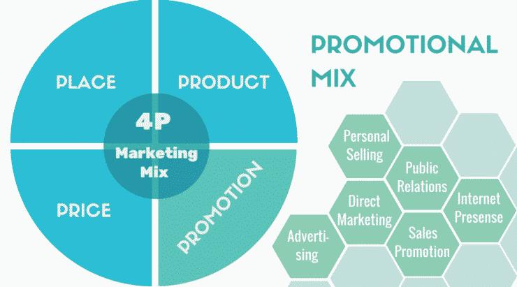 Promotional mix(1)
