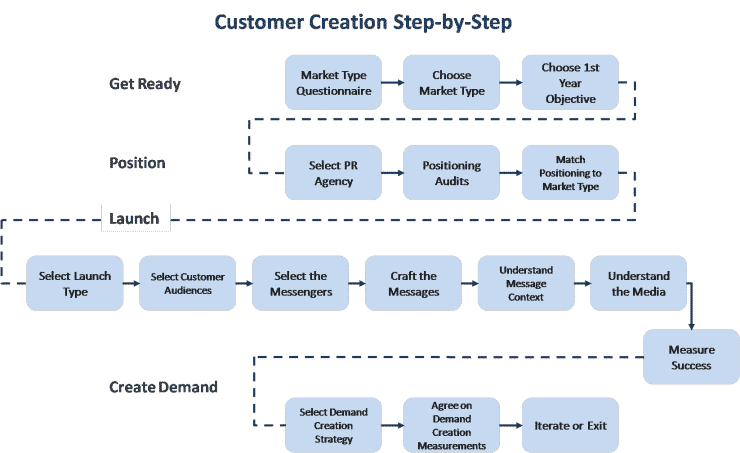 Customer Development: Understanding Customer Creation