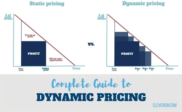 Dynamic price akbar libya