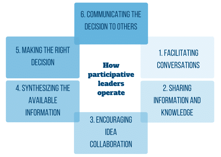 Participative Leadership Guide: Definition, Qualities, Pros