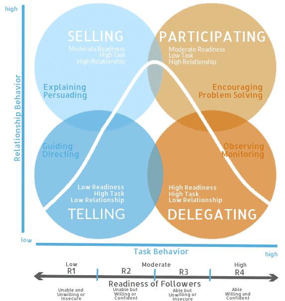 Situational Leadership® Curve