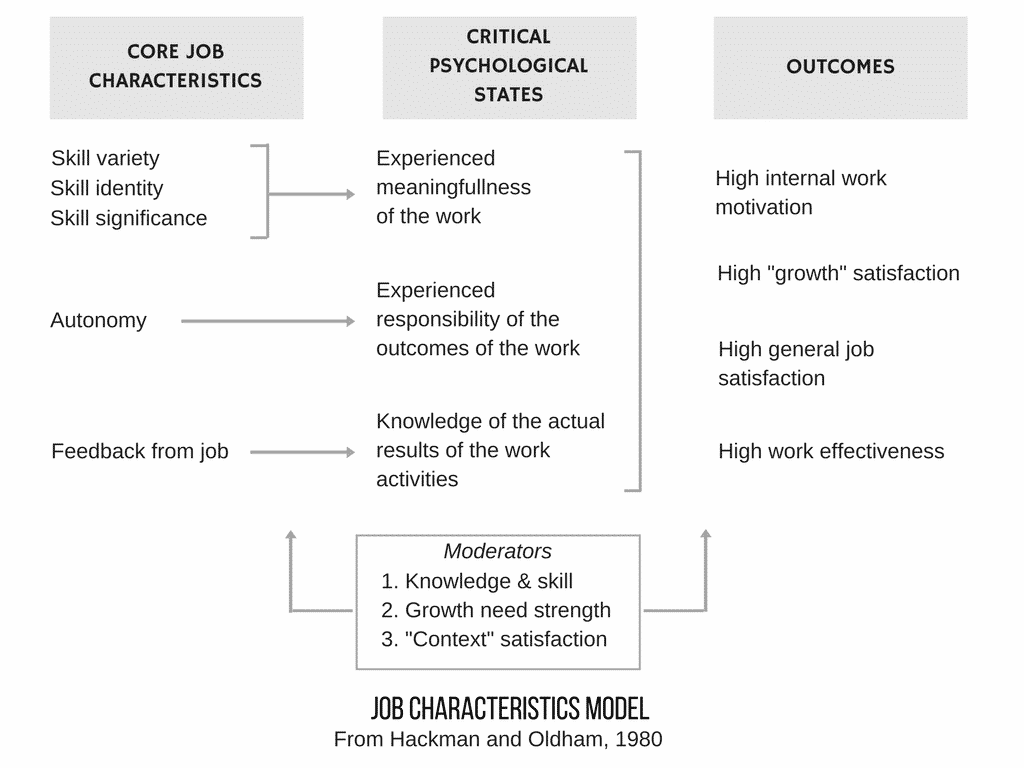 understanding the job characteristics model including job enrichment  the job characteristics model hackman and oldham