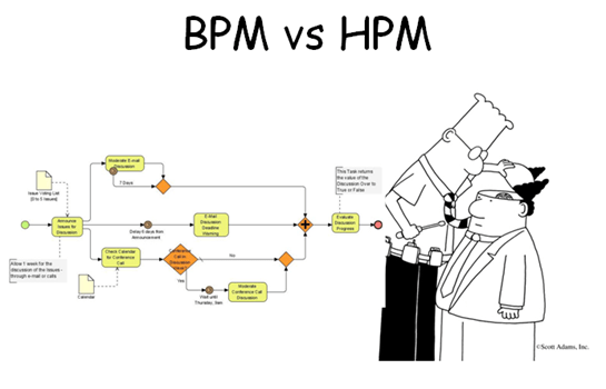 The facets of collaboration part 4–BPM vs. HPM