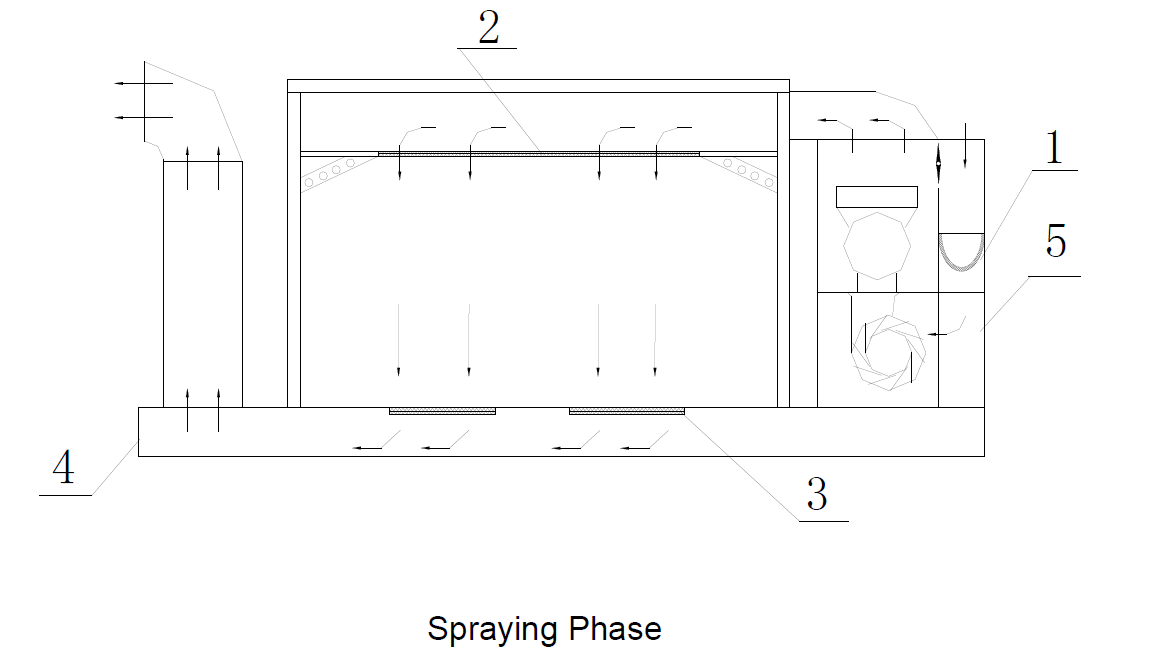 working principle of spray booth