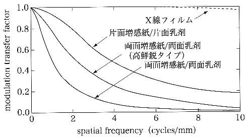MTFの測定-チャート法-
