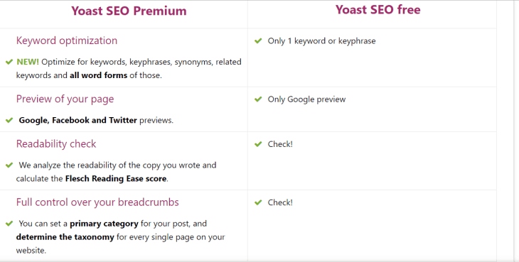 yoast seo plugin 1024x517 - 9 Best Keyword Research Tools 2019 any Affiliate Marketer Needs