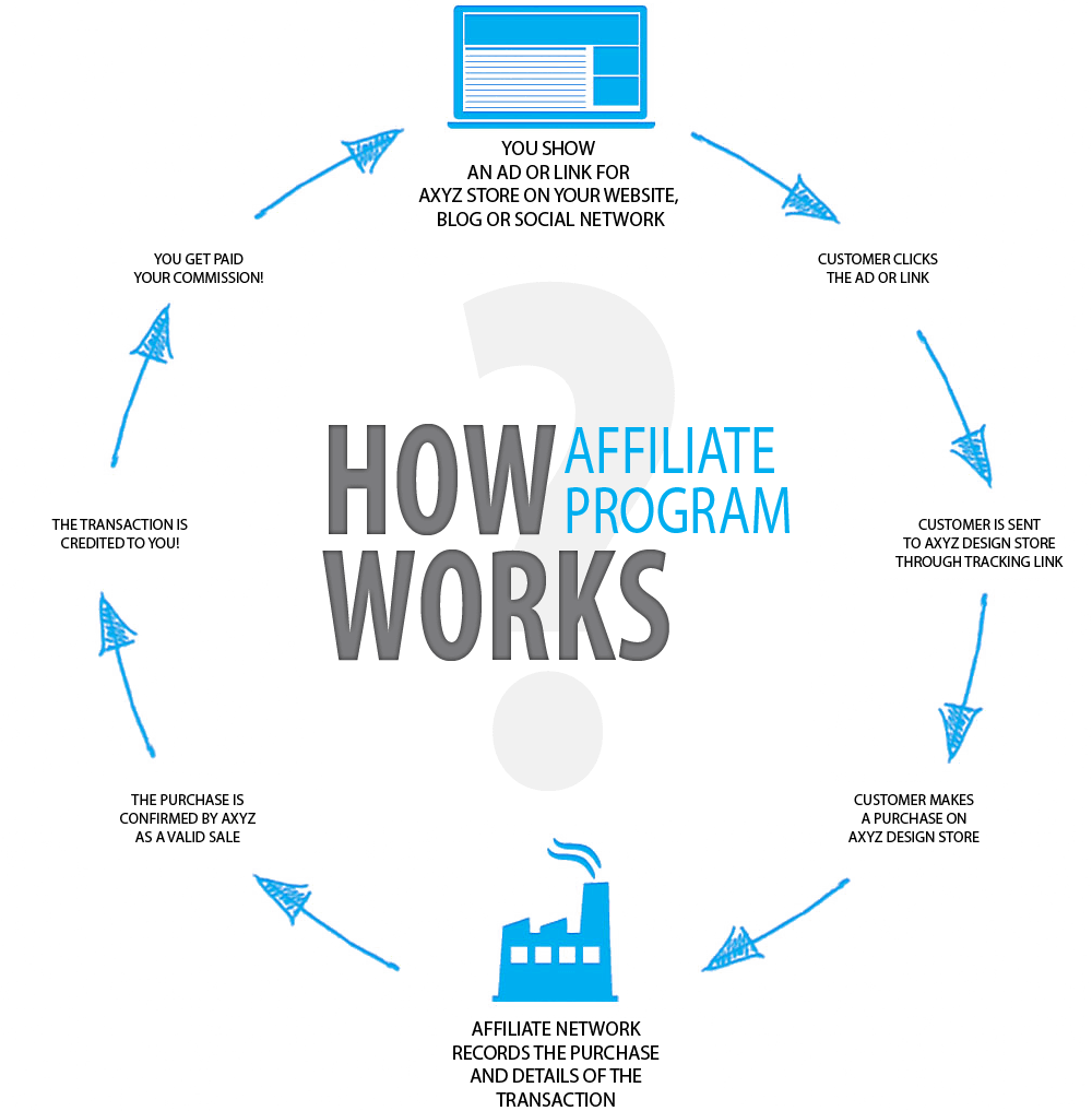 how-affiliate-marketing-works2