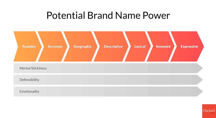 Potential Brand Name Power Chart