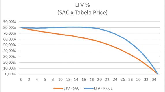 LTV - SAC X Tabela Price