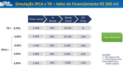 Crédito imobiliário e índices de preço - Simulação TR x IPCA