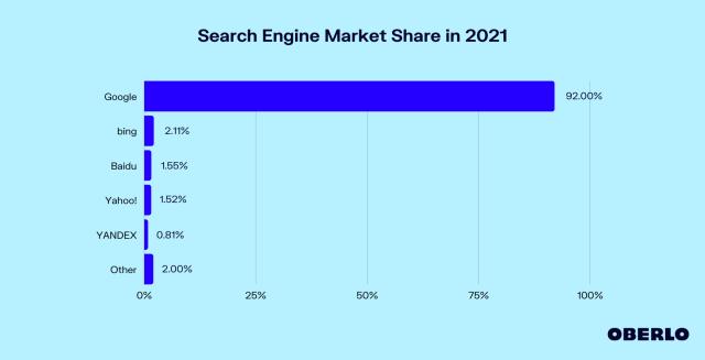 part de marché des moteurs de recherche en 2021
