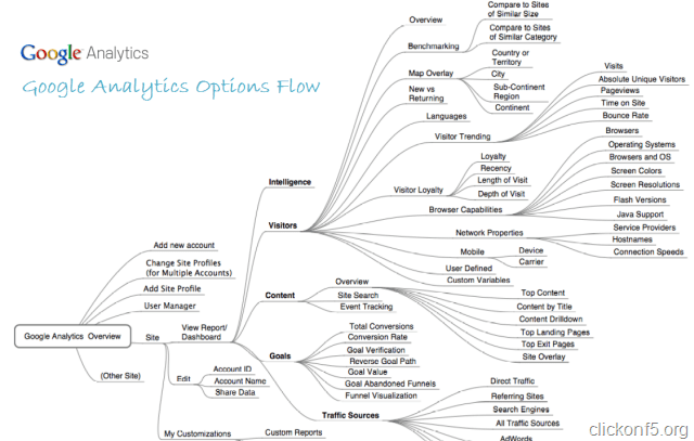 Google Analytics Options Flow Diagram