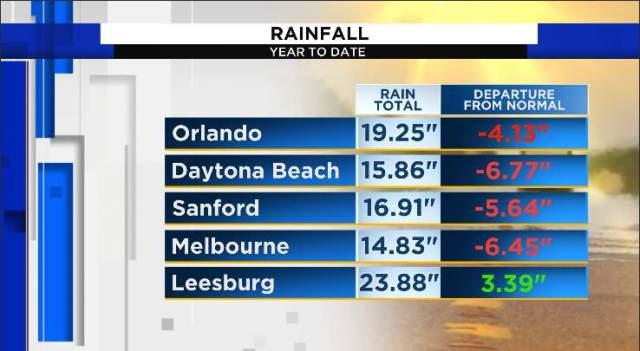 La mayor parte del centro de Florida tuvo un déficit de lluvia el martes por delante de Elsa.  Leesburg fue la única ciudad por encima del promedio en más de tres pulgadas.