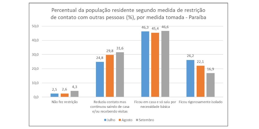 total de pessoas que nao adotaram medidas de isolamento cresceu 68 na paraiba em setembro - Mais de 70 mil pessoas abandonaram isolamento social na Paraíba em setembro, revela IBGE