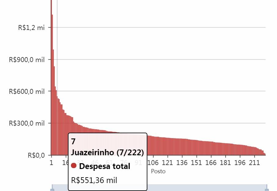 juzeriri - Prefeitura de Juazeirinho já gastou com combustível esse ano o suficiente para ir e voltar a São Paulo 240 vezes