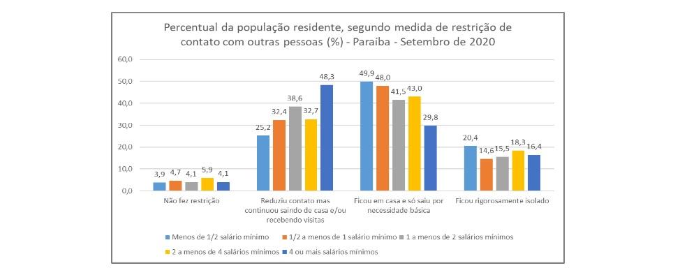 total de pessoas que nao adotaram medidas de isolamento cresceu 68 na paraiba em setembro 2 - Mais de 70 mil pessoas abandonaram isolamento social na Paraíba em setembro, revela IBGE