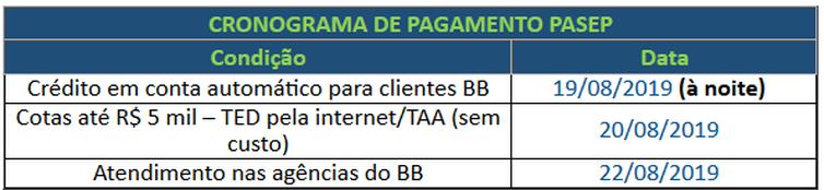 cronograma de pagamento pasep - CEF e Banco do Brasil começam a pagar PIS/Pasep a partir desta segunda-feira