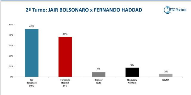 2 turno bolsonaro haddad - Bolsonaro sobe para 33% e Haddad salta para 16% em nova pesquisa BTG/FSB