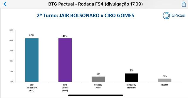 2 turno bol ciro - Bolsonaro sobe para 33% e Haddad salta para 16% em nova pesquisa BTG/FSB