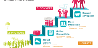 Best Content Marketing Tips for Blogs in 2015