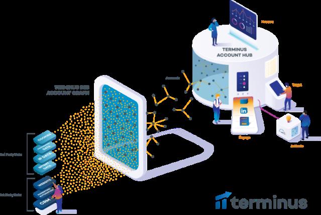 terminus ABM platform updates, B2B account graph