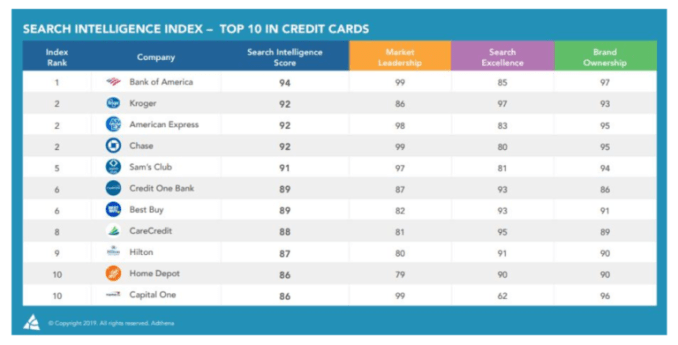 Retailers are competing with banks for high spots in bank card search rankings 1