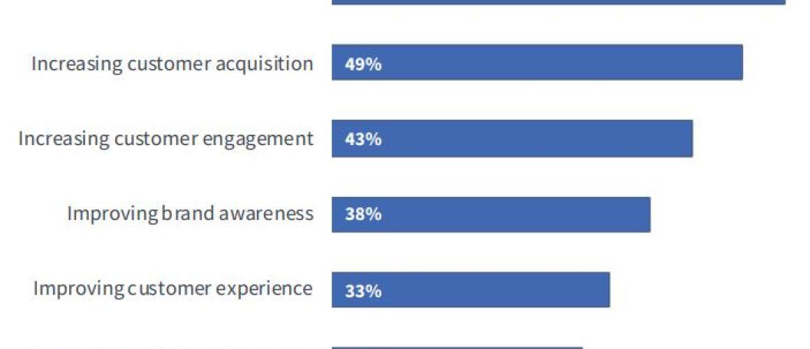 What will an effective digital marketing plan look like in 2020?