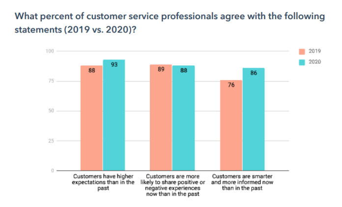 Customer service professionals views on customer expectations