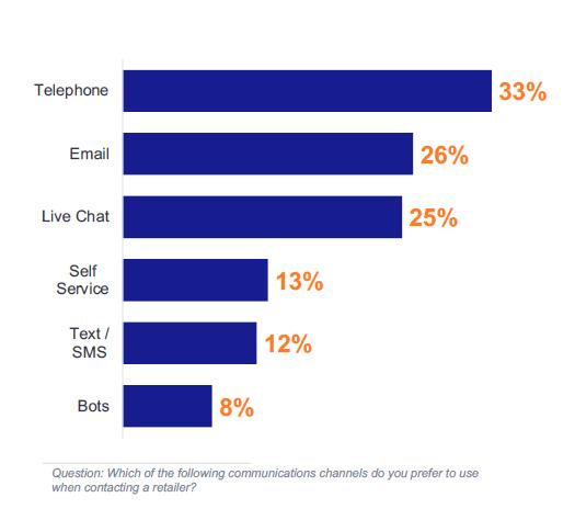 Customers' preferred online shopping channels for communcation