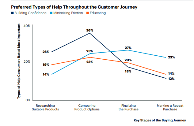 Consumer journey, key factors and how brands can influence purchase decisions