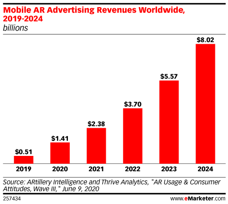 Apple and AR advertising 2021