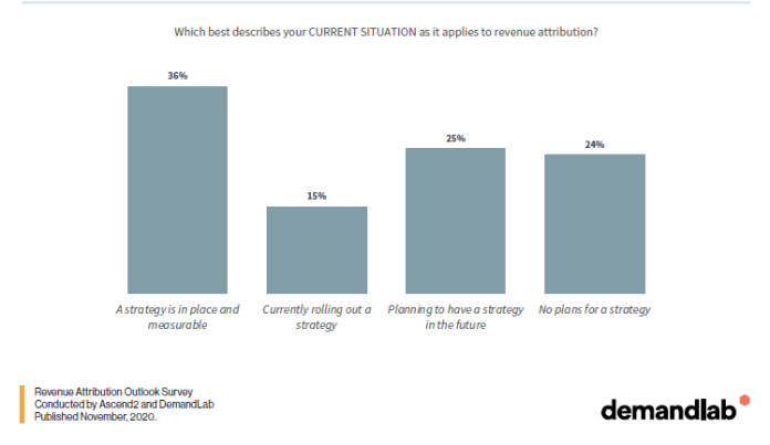 Just 36% of marketing leaders have a revenue attribution strategy in place
