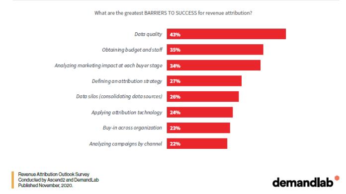 Revenue attribution - success barriers