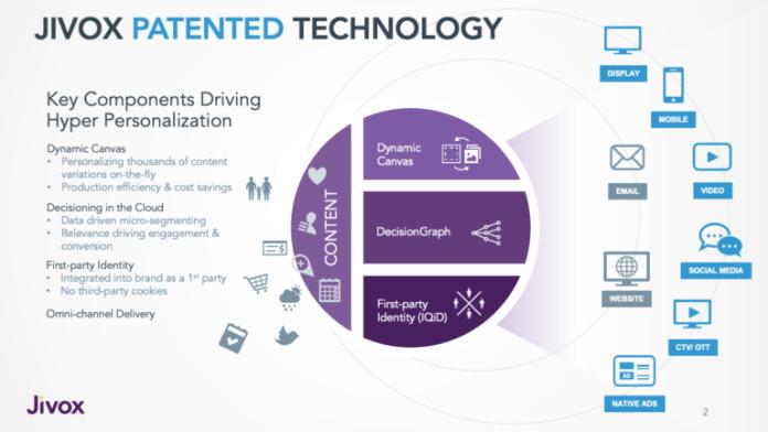 Jivox patent technology