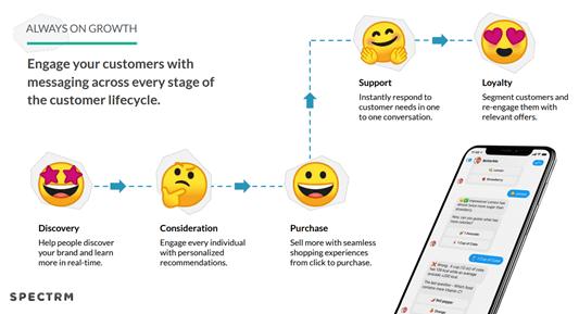 AI powered conversational marketing using chatbots