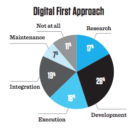 digital transformation first approach
