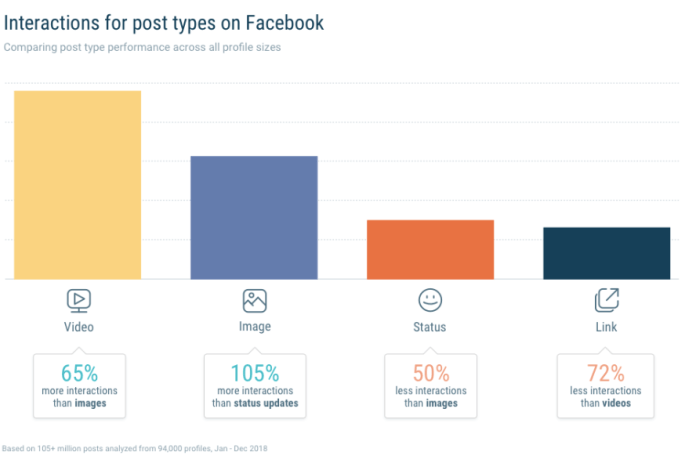 graph showing interactions for post types on Facebook