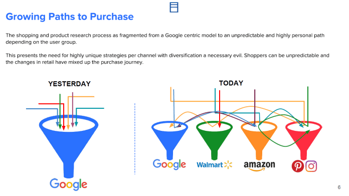 illustration of how the paths to purchase have grown from just google to now google, walmart, amazon, home depot, etc
