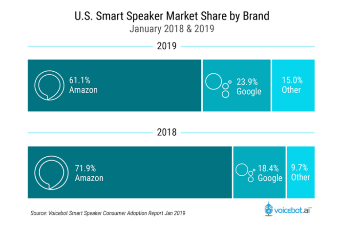 how many people own smart speakers in the US 2019