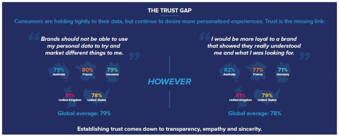 stats showing the trust gap of how customers feel giving their data to businesses